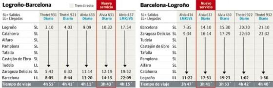 horario Logroño Barcelona