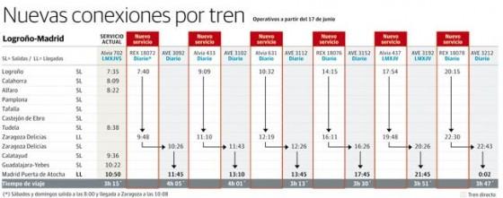 horario Logroño Madrid