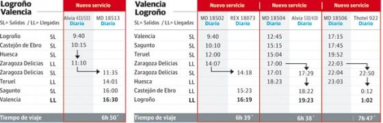 horario Logroño Valencia