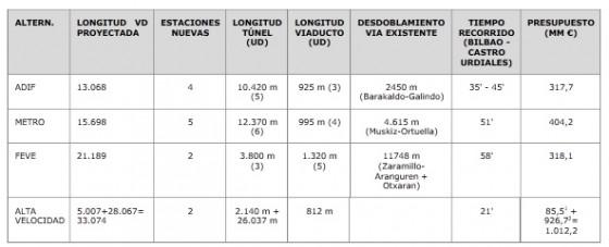 Tabla línea Castro Urdiales Bilbao
