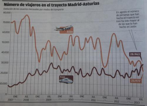 RENFE logró su máximo histórico en el servicio ALVIA Asturias – Madrid en Agosto