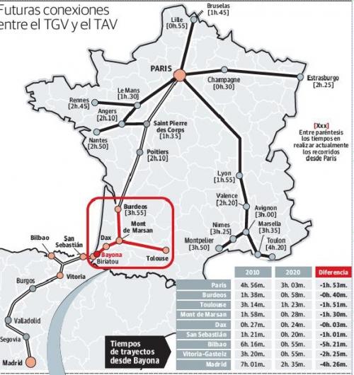 Alta Velocidad  Francia España