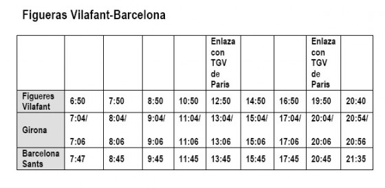 horario AVE Figueres Barcelona