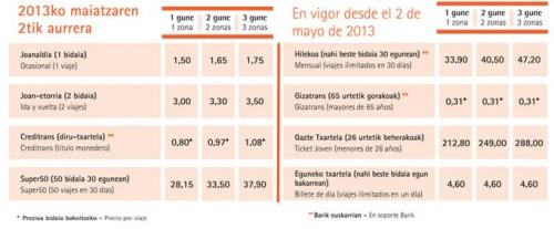 El precio de los títulos de transporte de Metro Bilbao subirán el 2 de mayo