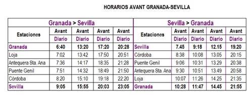 Nuevos servicios Avant Granada – Sevilla con trenes S-114